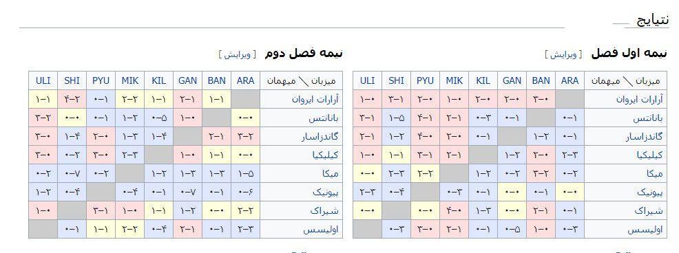 فرم پیش بینی لیگ ارمنستان _ بهترین راهنمای فرم پیش بینی لیگ ارمنستان