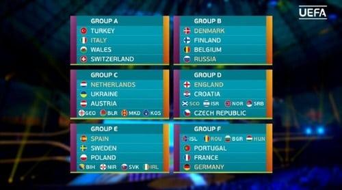 گروه بندی تیم های یورو 2020