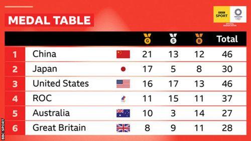 المپیک توکیو : جدول مدال های پیش بینی شده